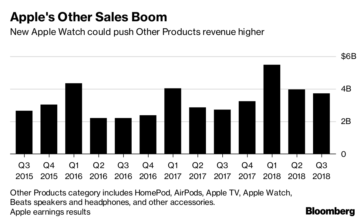 Apple Fiscal Year 2019 Calendar With New Iphone X IPad Pro Watch Products 2018 Bloomberg