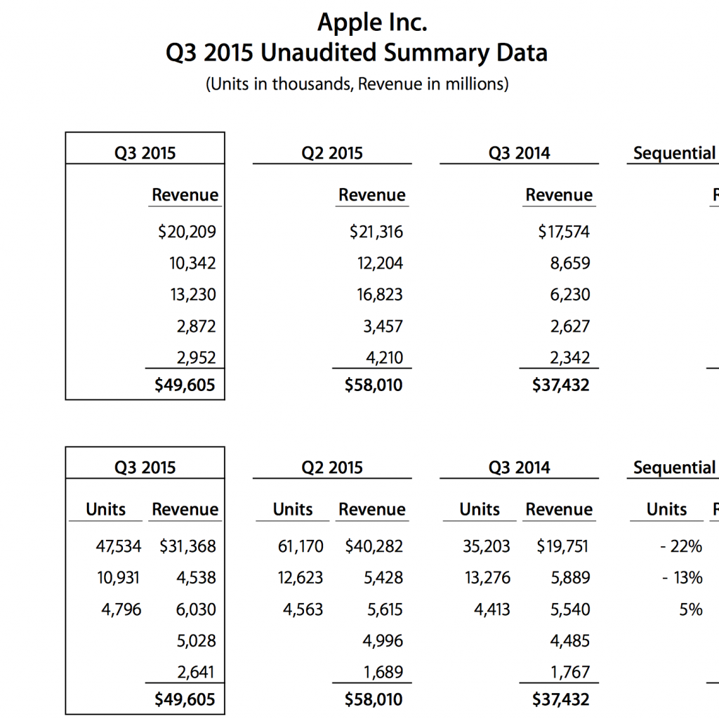Apple Fiscal Year 2019 Calendar With Q3 2015 By The Numbers 49 6B Revenue 1 85 EPS