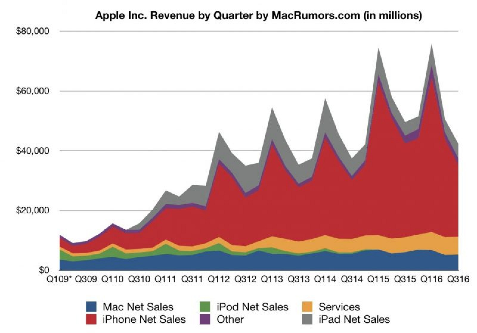 Apple Fiscal Year 2019 Calendar With Reports Q3 2016 Earnings Of 7 8B On 42 4B In Revenue MacRumors