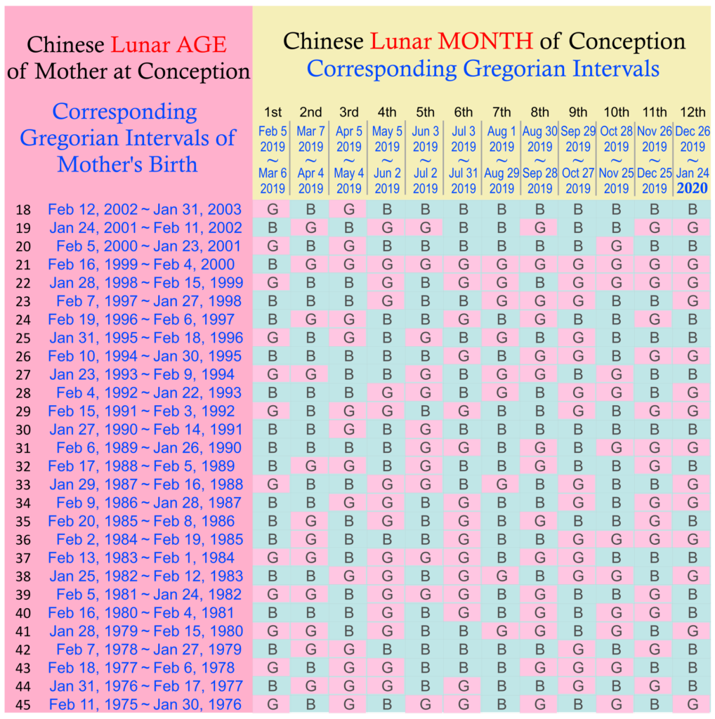 Chinese Lunar Year Calendar 2019 With Gender Predictor 2018 How To Use The Baby