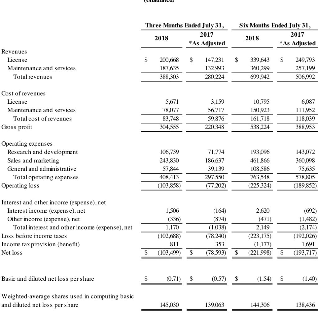 Dell Fiscal Year 2019 Calendar With Splunk Inc Announces Second Quarter Financial Results