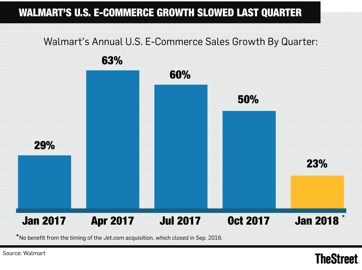 Walmart Fiscal Year 2019 Calendar With S Slowing E Commerce Growth Shows Just How Formidable Amazon