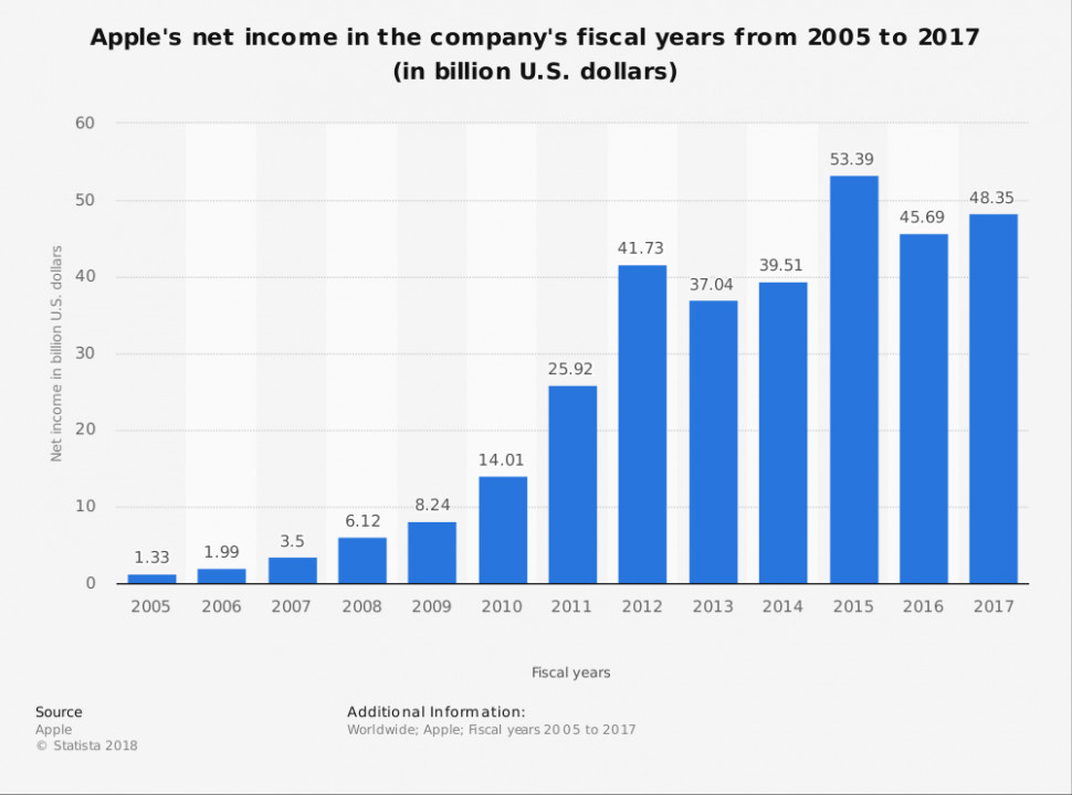 Apple: net income by year 15-15 | Statista – Apple Fiscal Year 2019 Calendar