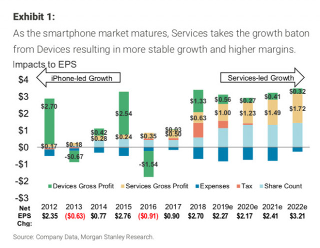 Apple's services will grow to over $15 billion per year in 15 ...