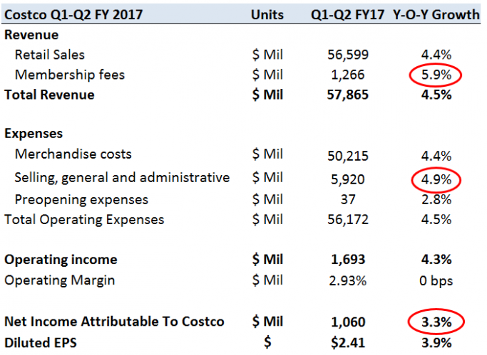 as mentioned at its current share price of over 20 costco is ..