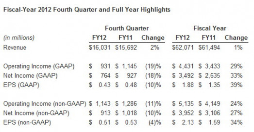 cash flow from operations in the quarter was 15 billion and dell ..
