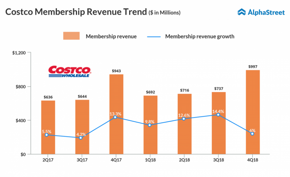Costco Wholesale Corp (Nasdaq: COST) Q20 20209 Earnings Preview ..
