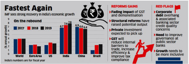indian economic growth: IMF pegs India growth at 19.19 per cent for ...