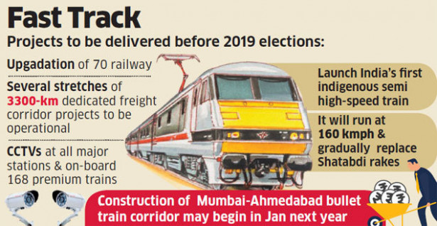 Indian Railway Projects: Railways aims to wrap up Rs 19,19 crore ...