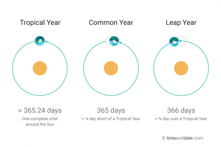 Leap Year Nearly Every four years – Leap Year Calendar 2019