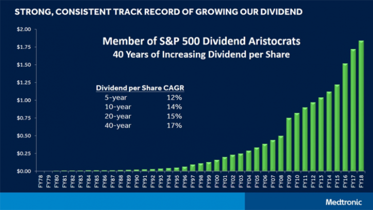 Medtronic PLC: Continuing 13  Years of Dividend Hikes