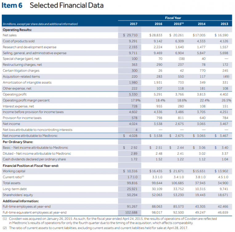Medtronic Should Focus On Aggressive Deleveraging - Medtronic plc ...