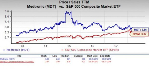 Should Value Investors Consider Medtronic (MDT) Stock Now? - March ...