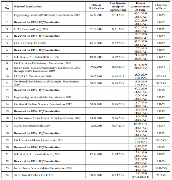 UPSC Released Examination Calendar for Recruitment Test for the Year ...