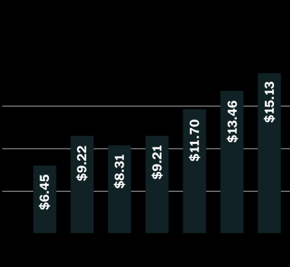 why you should hold on to apple shares. apple net income by year ..
