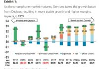 Apple's services will grow to over $15 billion per year in 15 ..