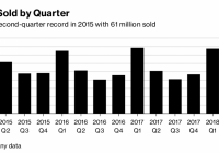 Apple Shares Hit Record After Buffett Increases Investment – Bloomberg – Apple Fiscal Year 2019 Calendar