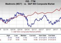 Is Medtronic (MDT) a Great Stock for Value Investors? – Nasdaq