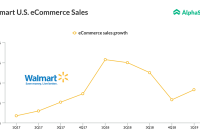 Walmart Fiscal Year 2019 Calendar With Earnings Gain From E Commerce Push Top Street View