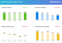 Walmart Fiscal Year 2019 Calendar With Stores Inc Q4 2018 Earnings Snapshot AlphaStreet
